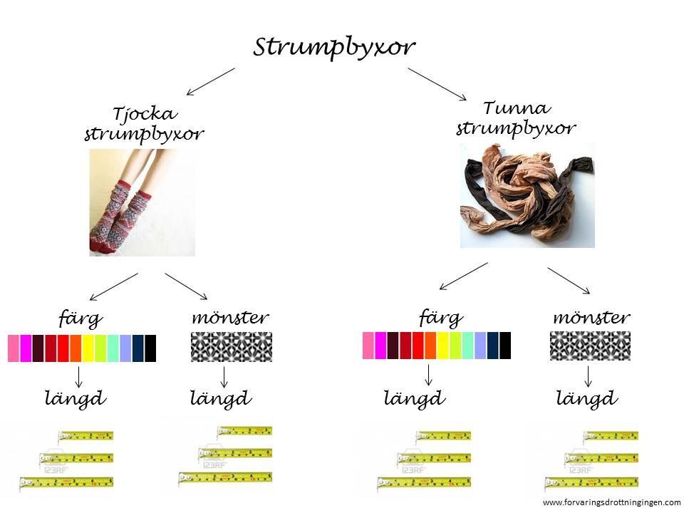 Sortering strumpbyxor