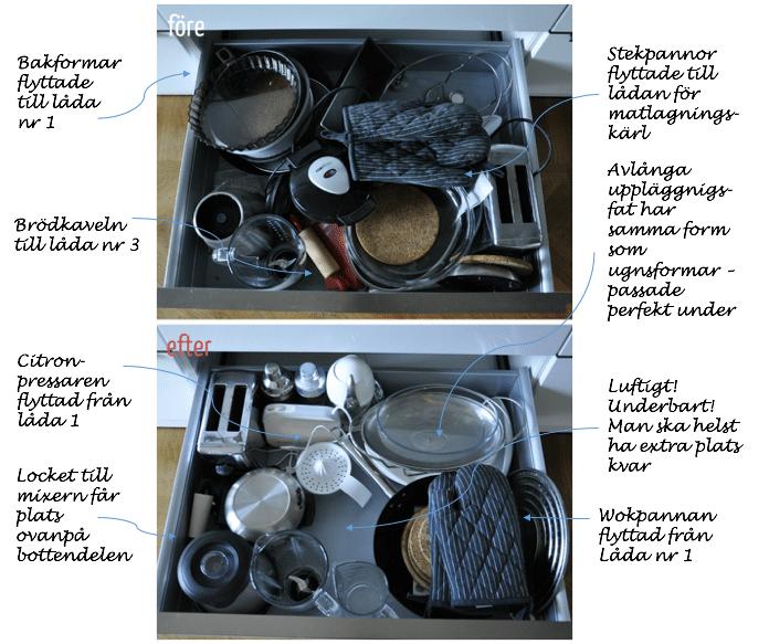 Ordning i köket steg för steg