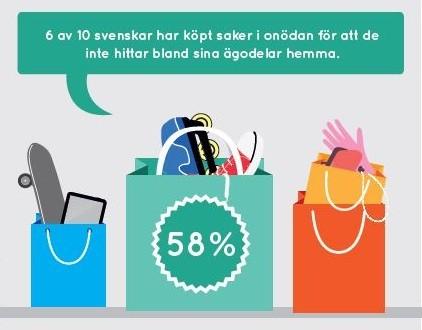 6 av 10 svenskar har köpt saker i önödan för att de inte hittar