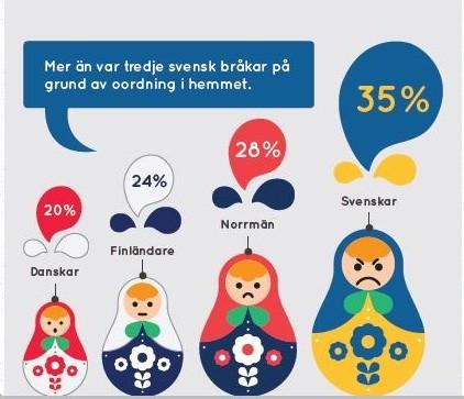 Mer än var tredje svensk bråkar om oordning hemma